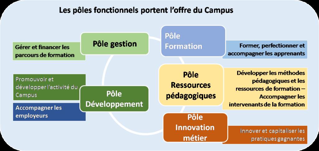 Schéma 3 Organisation du Campus