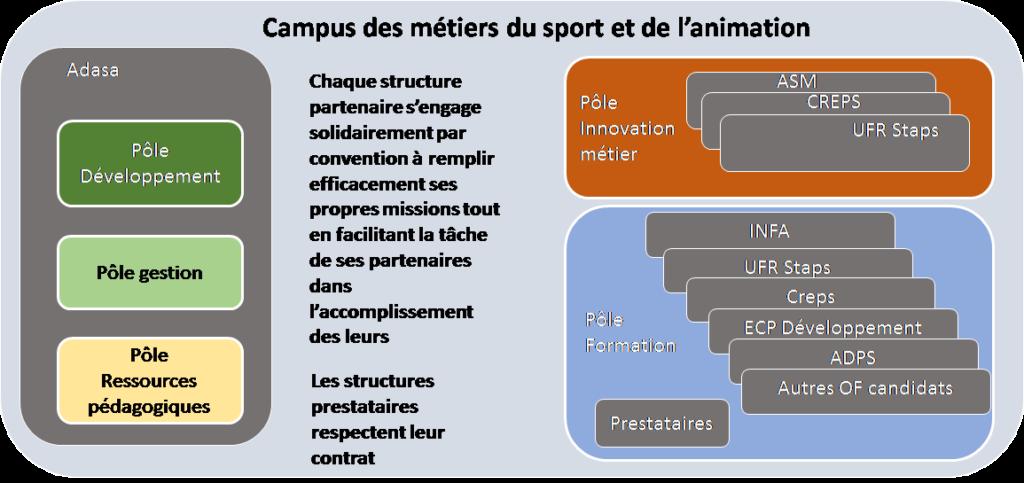 Schéma 5 membres campus