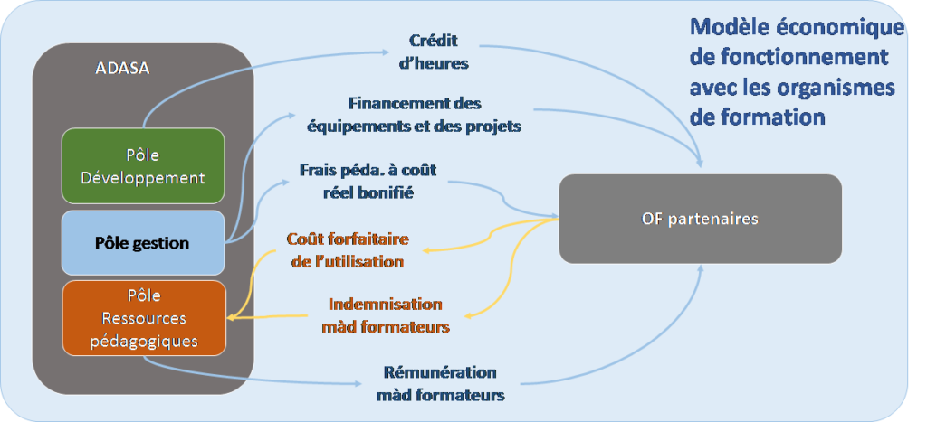 Schéma 8 Modèle de financement