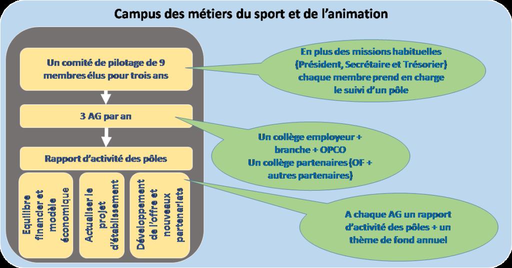 Schéma 9 Gouvernance Campus